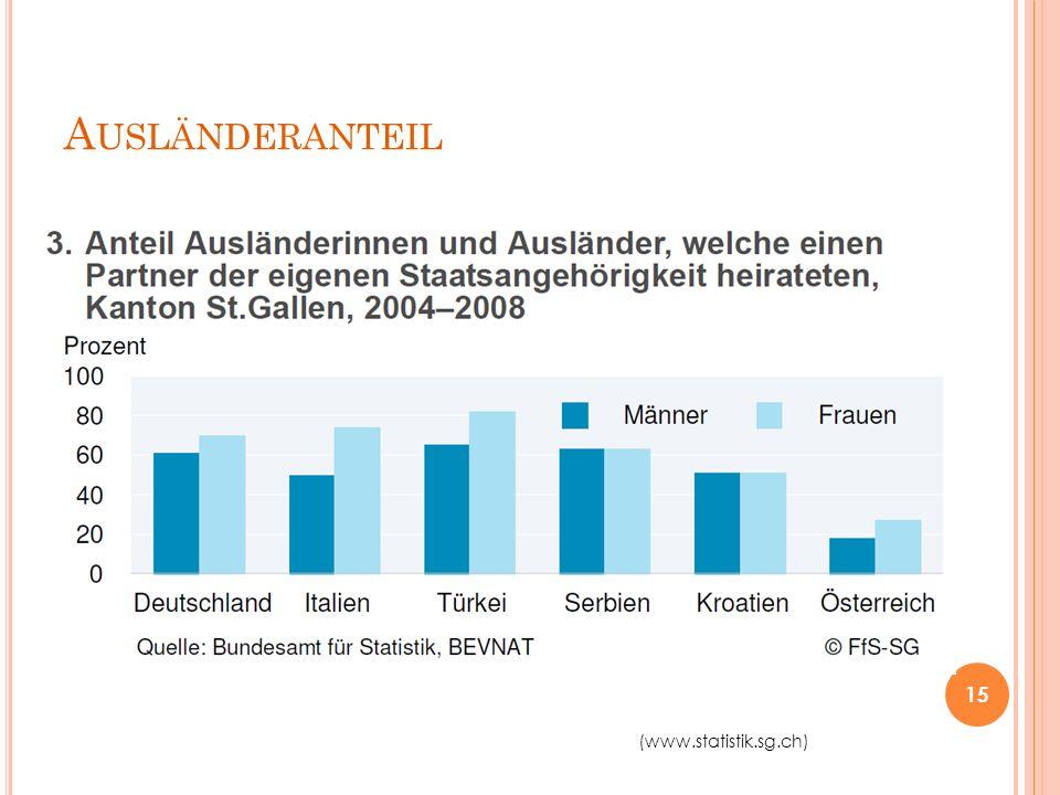 A USLÄNDERANTEIL 15 (www.statistik.sg.ch)