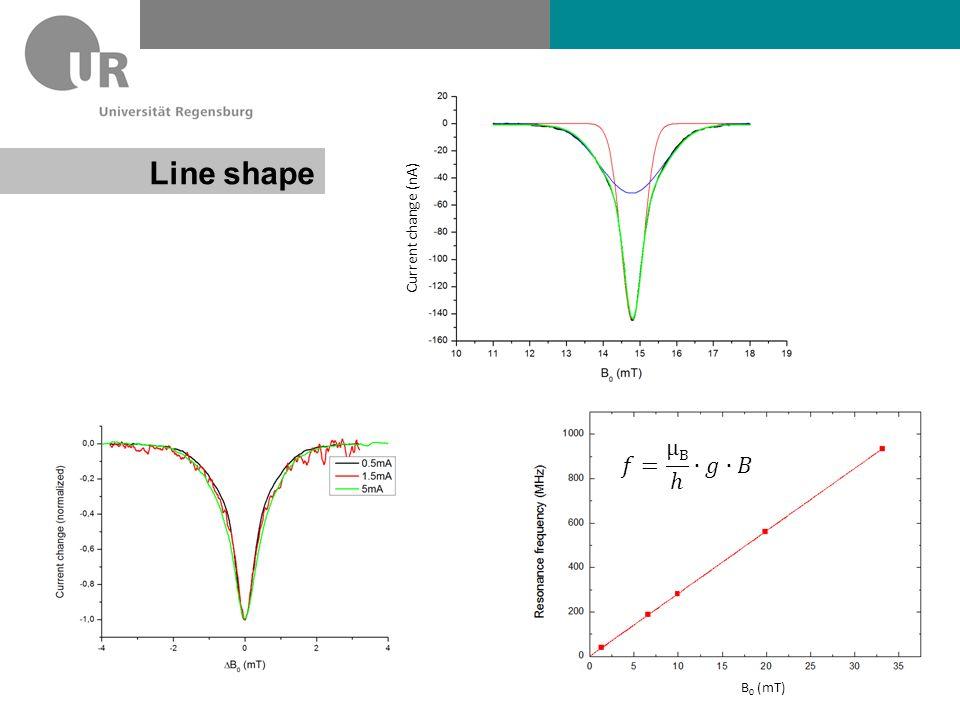 Hermann Kraus Lehrstuhl Prof. Lupton FAKULTÄT FÜR PHYSIK Line shape B 0 (mT) Current change (nA)