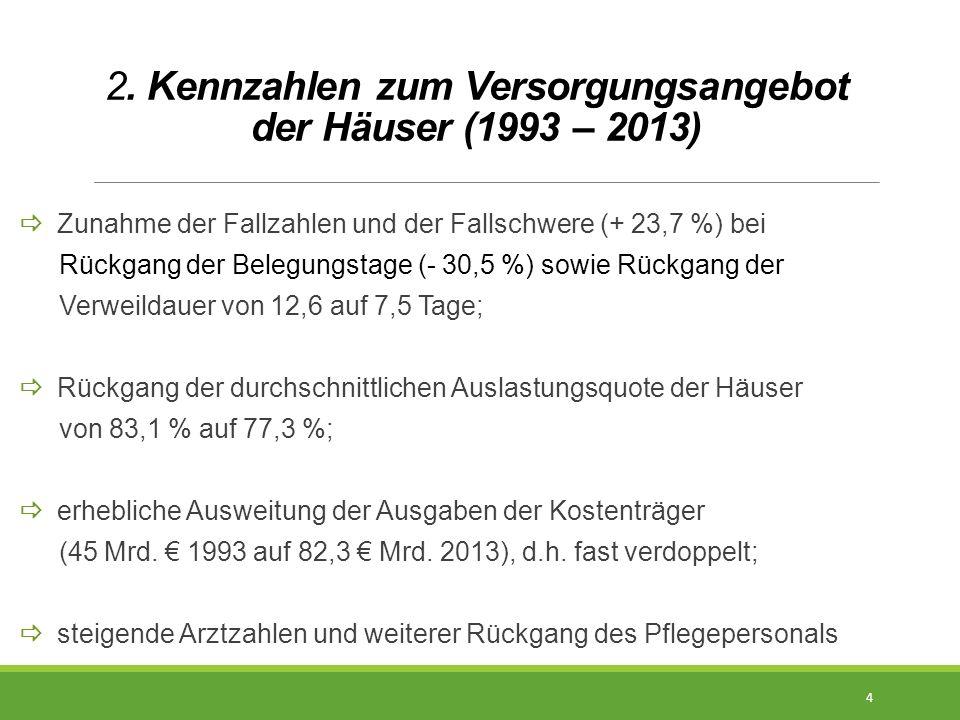 2. Kennzahlen zum Versorgungsangebot der Häuser (1993 – 2013)  Zunahme der Fallzahlen und der Fallschwere (+ 23,7 %) bei Rückgang der Belegungstage (