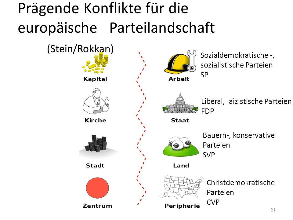 Prägende Konflikte für die europäische Parteilandschaft (Stein/Rokkan) Sozialdemokratische -, sozialistische Parteien SP Bauern-, konservative Parteien SVP Christdemokratische Parteien CVP Liberal, laizistische Parteien FDP 21