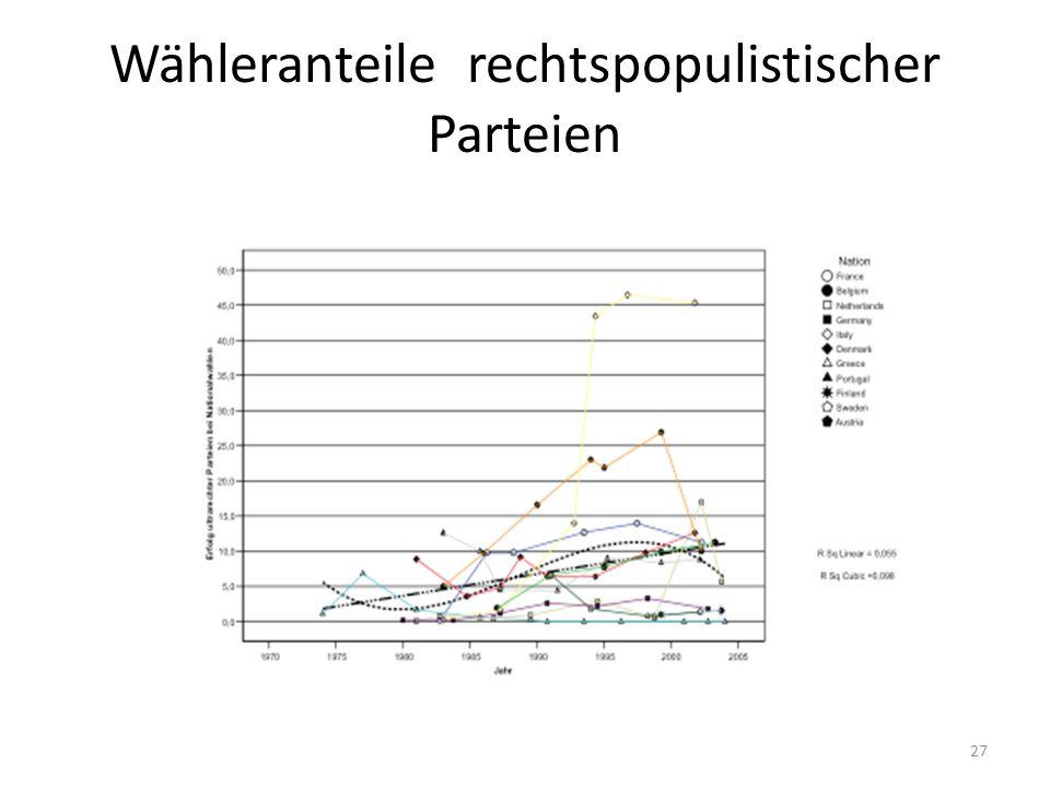 Wähleranteile rechtspopulistischer Parteien 27