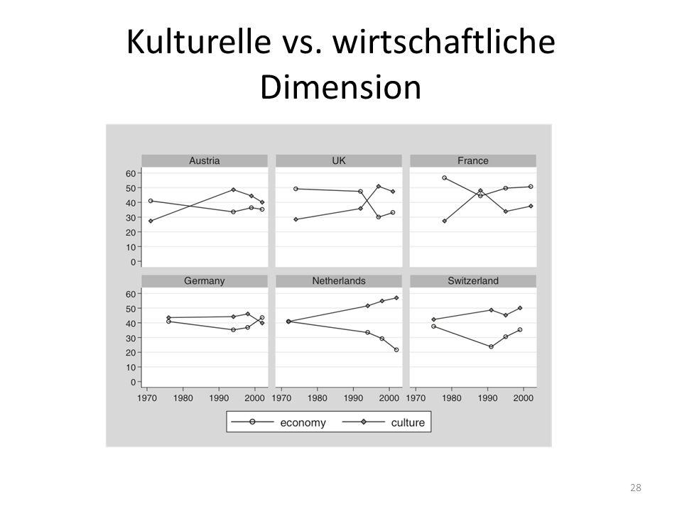 Kulturelle vs. wirtschaftliche Dimension 28