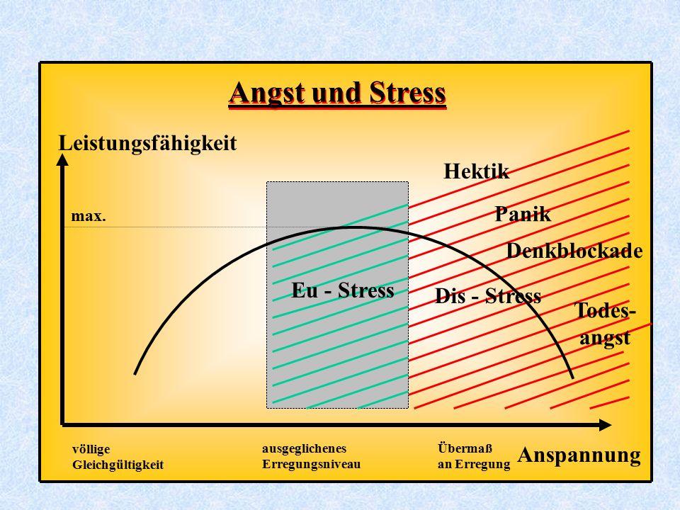 Angst und Stress max. Leistungsfähigkeit Anspannung völlige Gleichgültigkeit ausgeglichenes Erregungsniveau Übermaß an Erregung Hektik Denkblockade To
