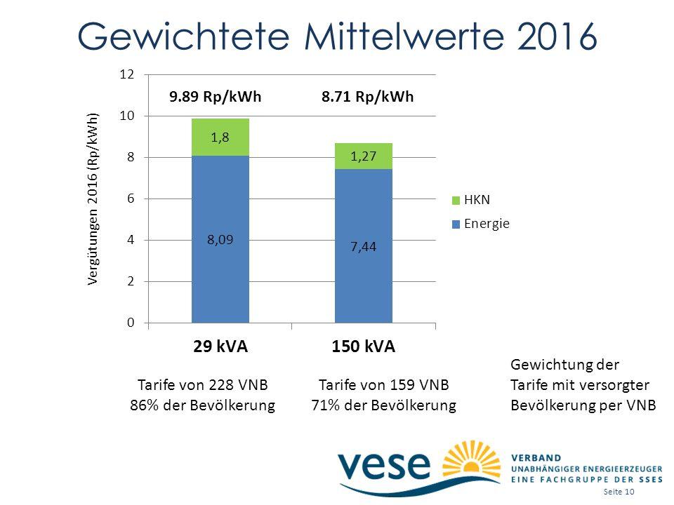 Gewichtete Mittelwerte 2016 Gewichtung der Tarife mit versorgter Bevölkerung per VNB Tarife von 159 VNB 71% der Bevölkerung Tarife von 228 VNB 86% der Bevölkerung 9.89 Rp/kWh8.71 Rp/kWh Seite 10