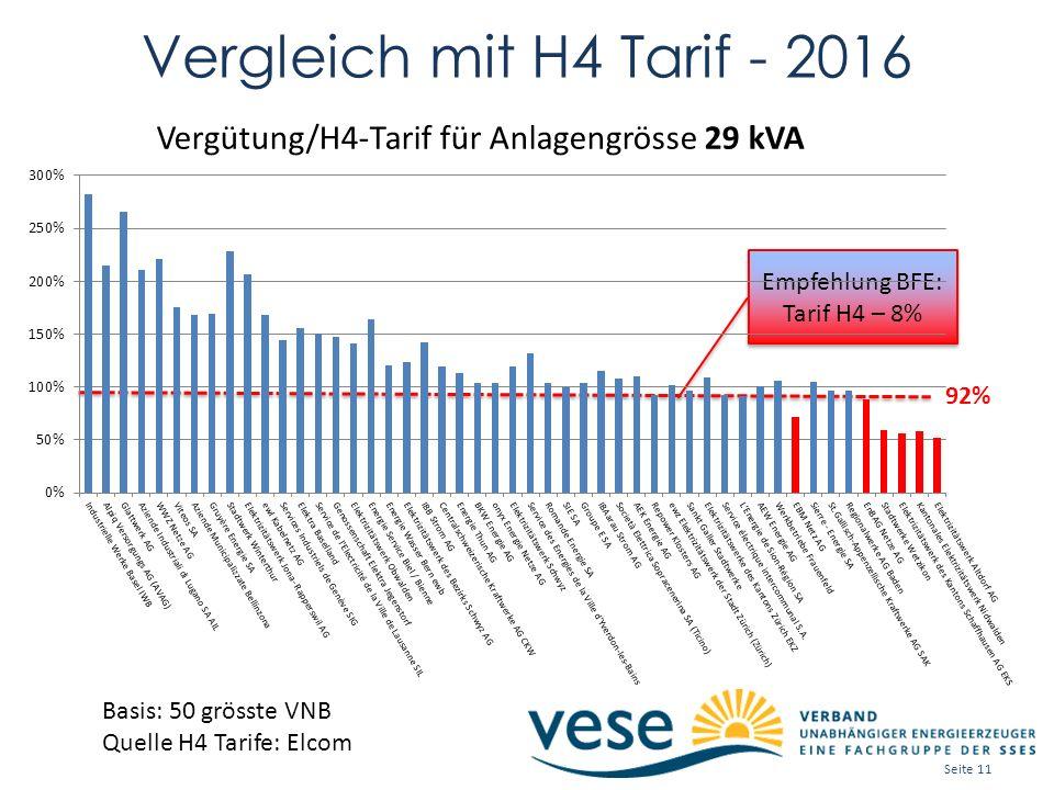 Vergleich mit H4 Tarif - 2016 Empfehlung BFE: Tarif H4 – 8% Empfehlung BFE: Tarif H4 – 8% 92% Basis: 50 grösste VNB Quelle H4 Tarife: Elcom Vergütung/H4-Tarif für Anlagengrösse 29 kVA Seite 11