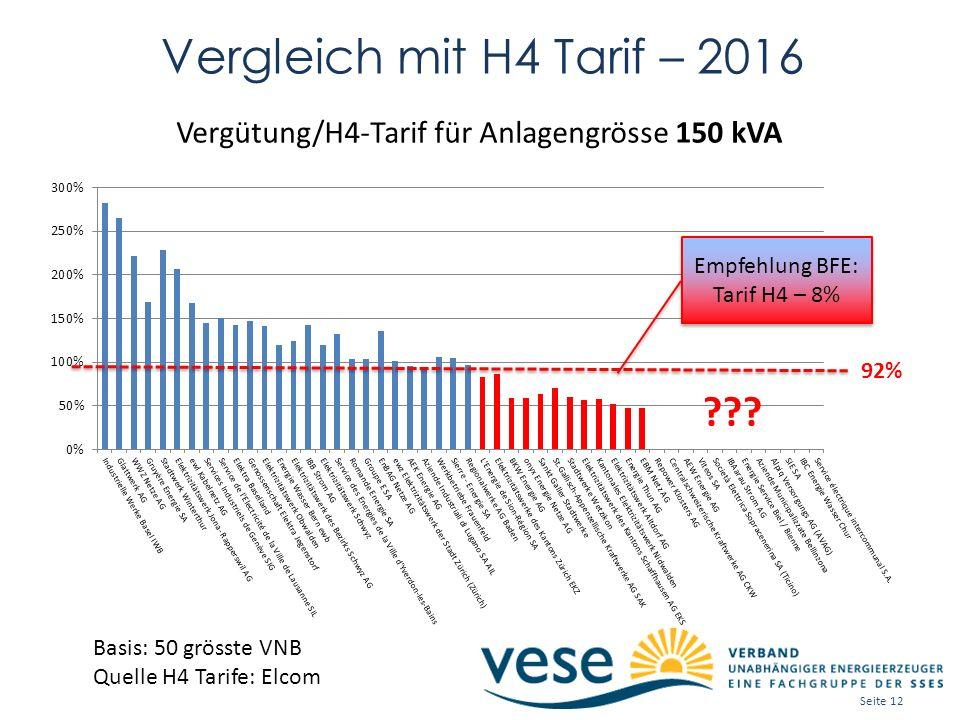 Vergleich mit H4 Tarif – 2016 Empfehlung BFE: Tarif H4 – 8% Empfehlung BFE: Tarif H4 – 8% 92% Vergütung/H4-Tarif für Anlagengrösse 150 kVA ??.