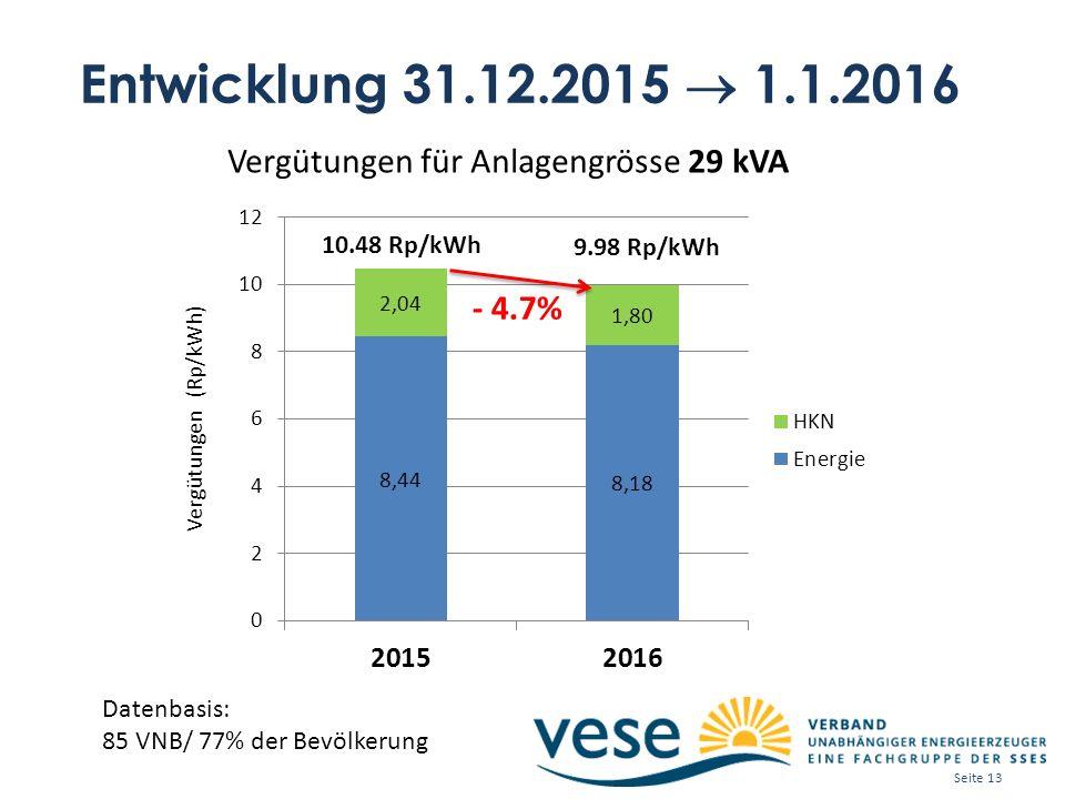 Entwicklung 31.12.2015  1.1.2016 Datenbasis: 85 VNB/ 77% der Bevölkerung Vergütungen für Anlagengrösse 29 kVA 10.48 Rp/kWh 9.98 Rp/kWh - 4.7% Seite 13