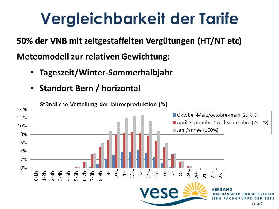 Vergleichbarkeit der Tarife 50% der VNB mit zeitgestaffelten Vergütungen (HT/NT etc) Meteomodell zur relativen Gewichtung: Tageszeit/Winter-Sommerhalbjahr Standort Bern / horizontal Seite 7