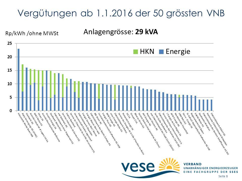 Vergütungen ab 1.1.2016 der 50 grössten VNB Anlagengrösse: 29 kVA Rp/kWh /ohne MWSt Seite 8