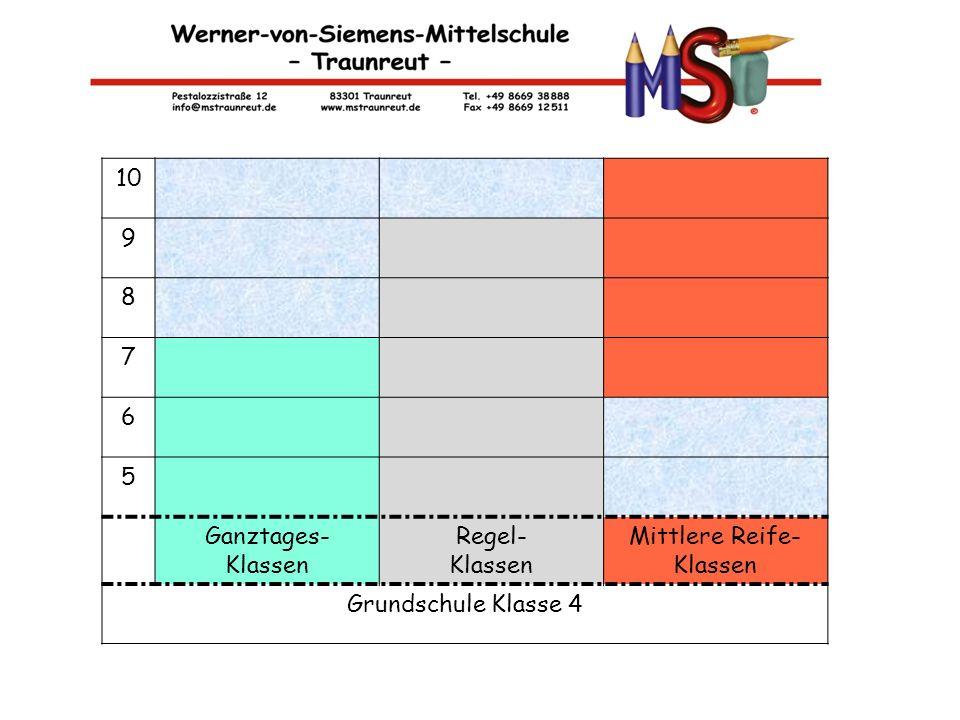 10 9 8 7 6 5 Ganztages- Klassen Regel- Klassen Mittlere Reife- Klassen Grundschule Klasse 4