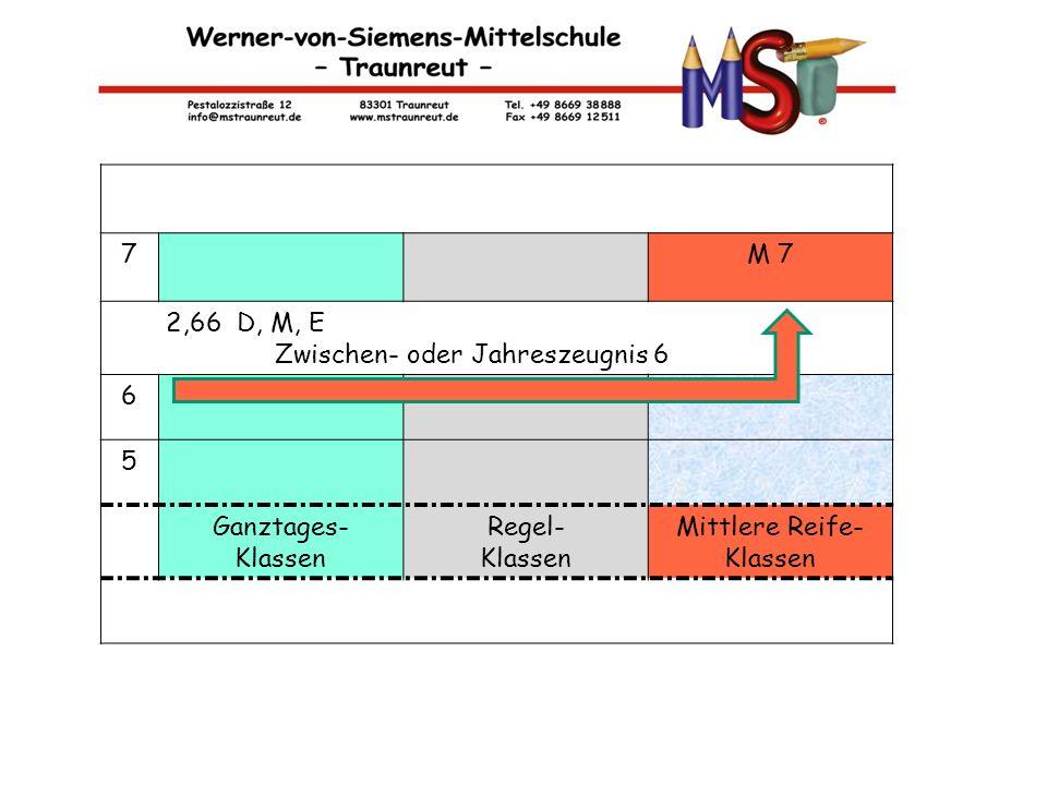 M-KLASSEN 7M 7 2,66 D, M, E Zwischen- oder Jahreszeugnis 6 6 5 Ganztages- Klassen Regel- Klassen Mittlere Reife- Klassen