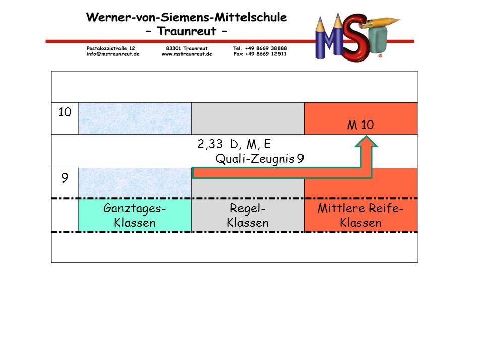 M-KLASSEN 10 M 10 2,33 D, M, E Quali-Zeugnis 9 9 Ganztages- Klassen Regel- Klassen Mittlere Reife- Klassen