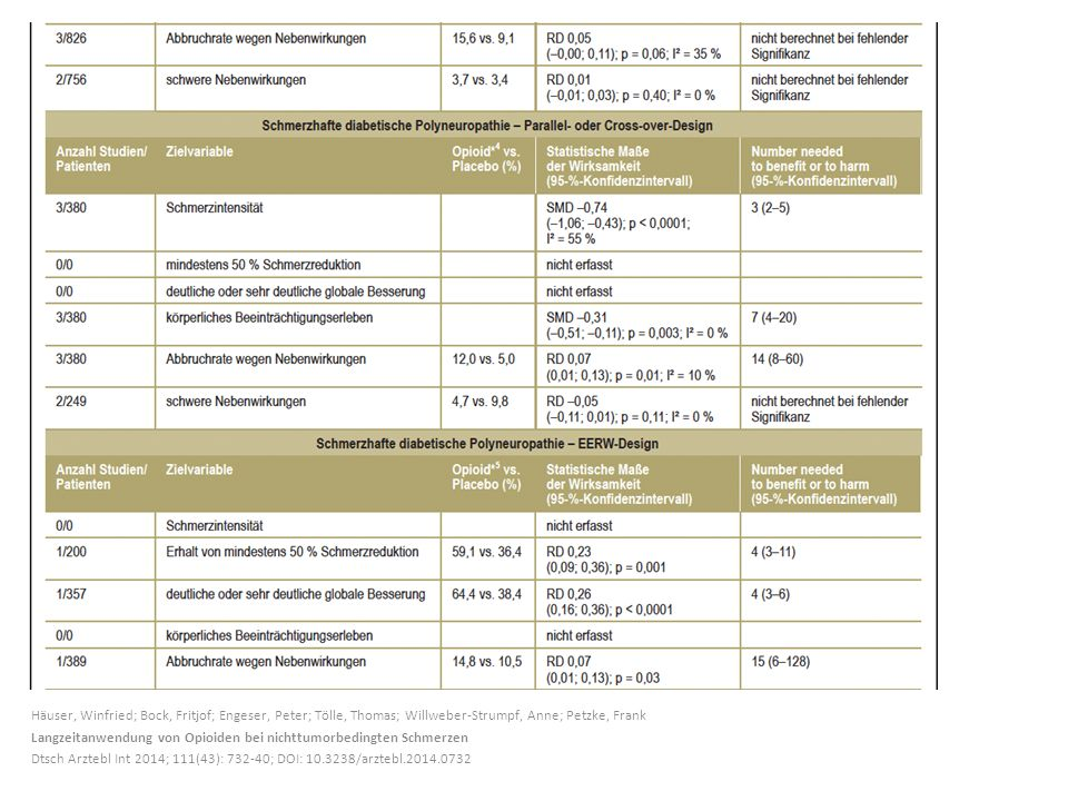 Häuser, Winfried; Bock, Fritjof; Engeser, Peter; Tölle, Thomas; Willweber-Strumpf, Anne; Petzke, Frank Langzeitanwendung von Opioiden bei nichttumorbe