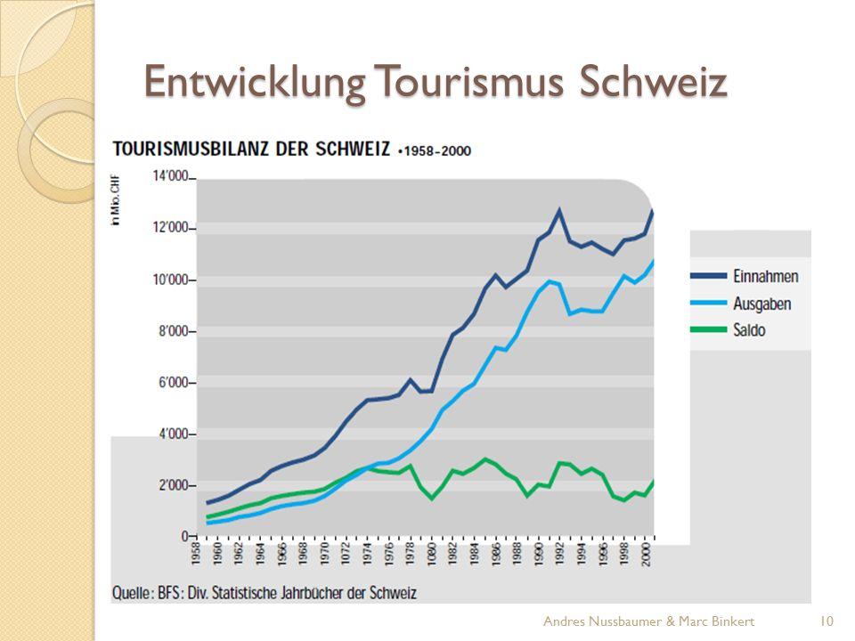 Entwicklung Tourismus Schweiz 10Andres Nussbaumer & Marc Binkert