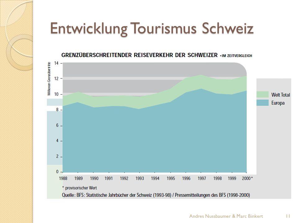 Entwicklung Tourismus Schweiz 11Andres Nussbaumer & Marc Binkert