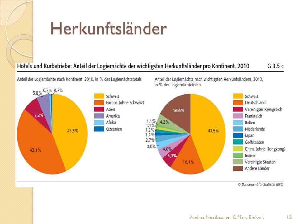 Herkunftsländer 13Andres Nussbaumer & Marc Binkert