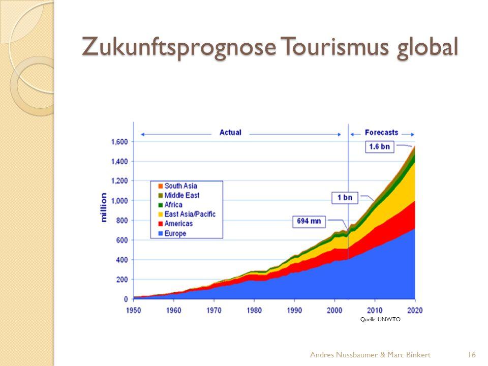 Zukunftsprognose Tourismus global Quelle: UNWTO 16Andres Nussbaumer & Marc Binkert