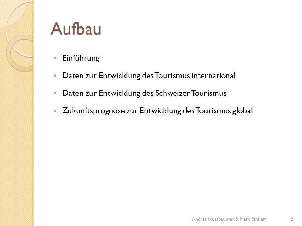 Aufbau Einführung Daten zur Entwicklung des Tourismus international Daten zur Entwicklung des Schweizer Tourismus Zukunftsprognose zur Entwicklung des