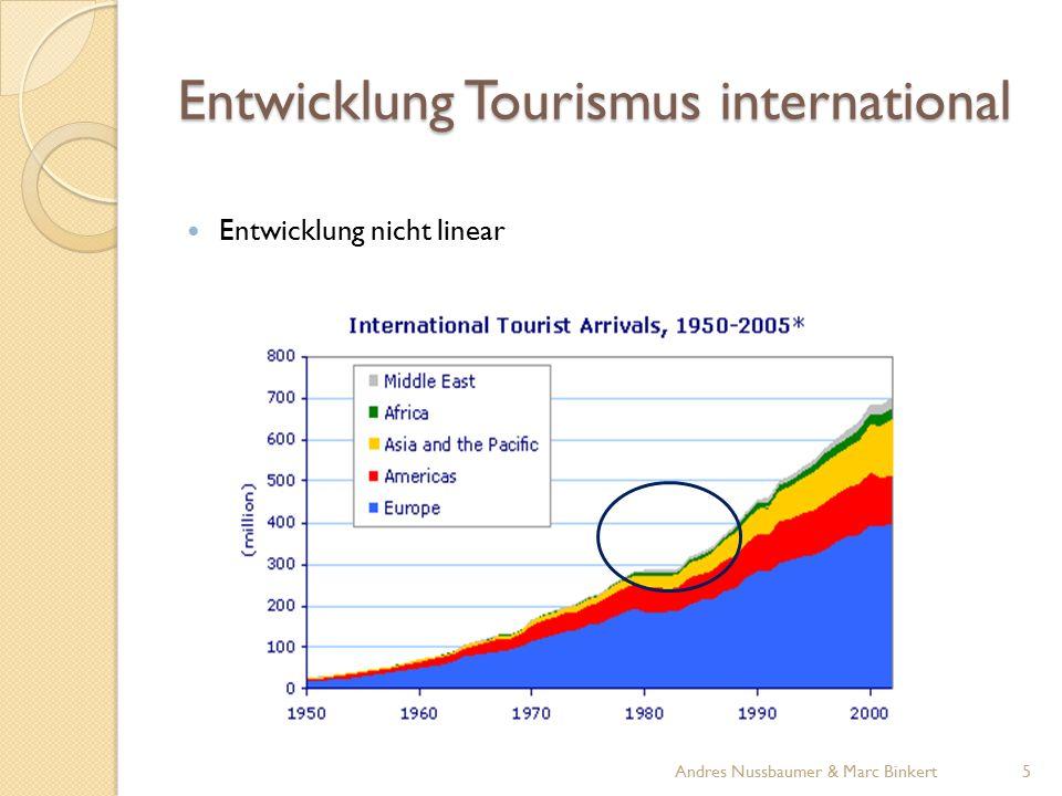 Entwicklung Tourismus international Reiseverhalten stark von den ökonomischen Umständen der grösseren Märkte abhängig Quelle: UNWTO 6Andres Nussbaumer & Marc Binkert