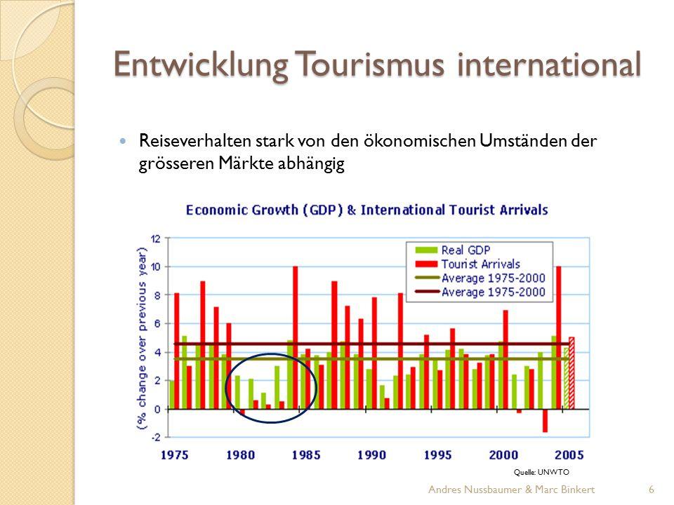 Entwicklung Tourismus international Reiseverhalten stark von den ökonomischen Umständen der grösseren Märkte abhängig Quelle: UNWTO 6Andres Nussbaumer