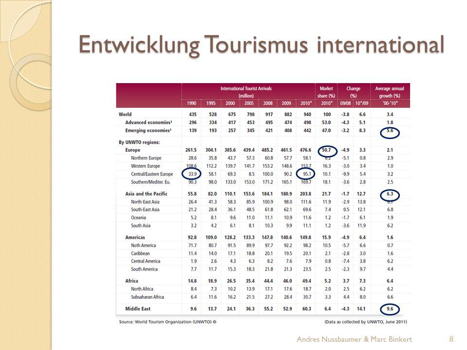Entwicklung Tourismus Schweiz Quelle: schweiz-navigator.de 9Andres Nussbaumer & Marc Binkert