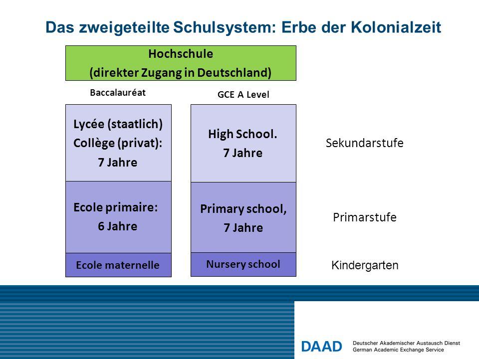 Das zweigeteilte Schulsystem: Erbe der Kolonialzeit Ecole primaire: 6 Jahre Ecole maternelle Baccalauréat Primarstufe Sekundarstufe High School.