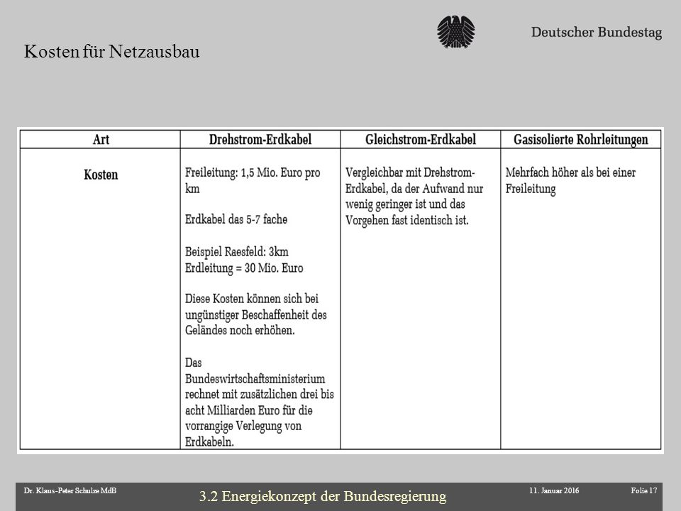 Folie 17Dr. Klaus-Peter Schulze MdB11. Januar 2016 Kosten für Netzausbau 3.2 Energiekonzept der Bundesregierung