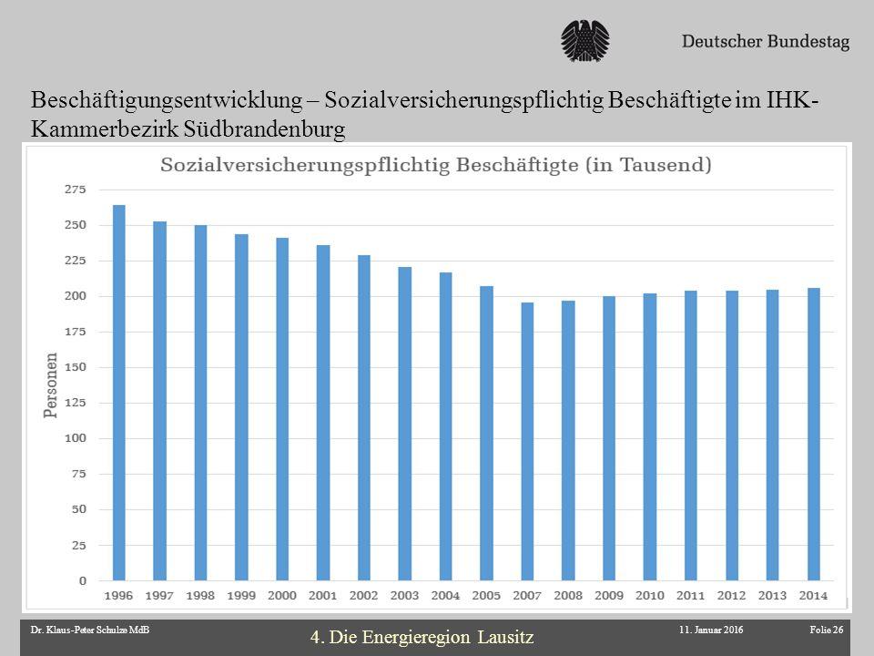Folie 26Dr. Klaus-Peter Schulze MdB11. Januar 2016 4. Die Energieregion Lausitz Beschäftigungsentwicklung – Sozialversicherungspflichtig Beschäftigte
