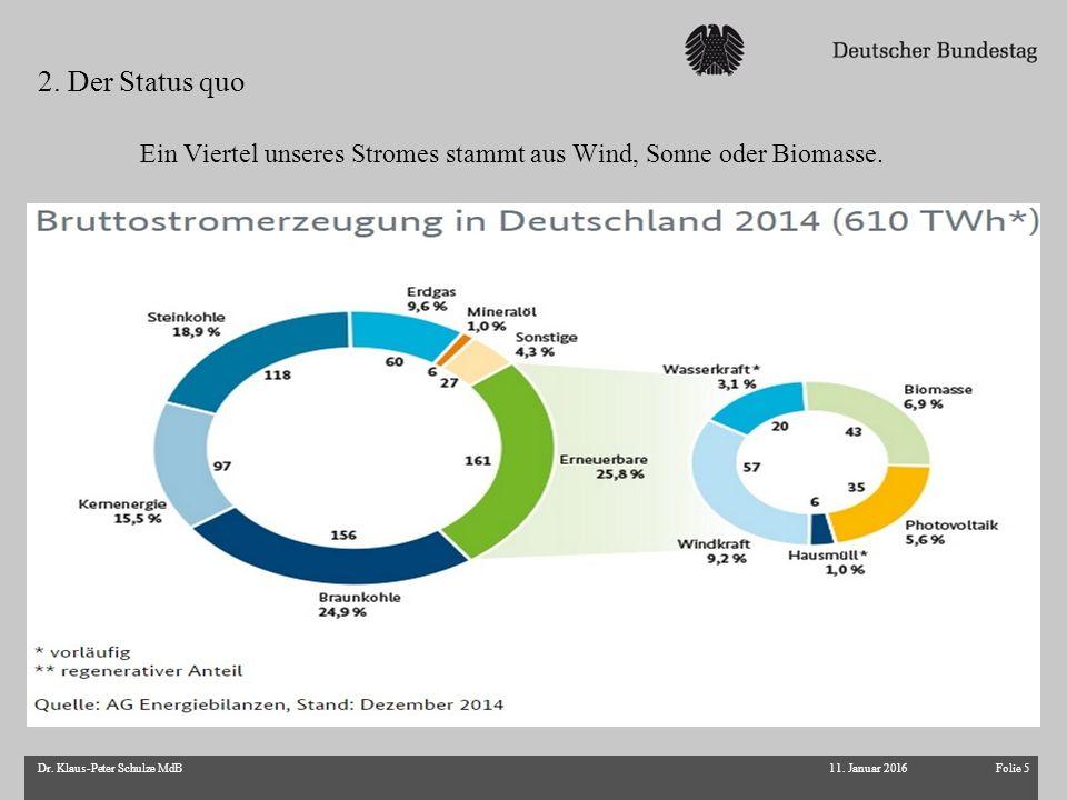 Folie 5Dr. Klaus-Peter Schulze MdB Ein Viertel unseres Stromes stammt aus Wind, Sonne oder Biomasse. 2. Der Status quo 11. Januar 2016