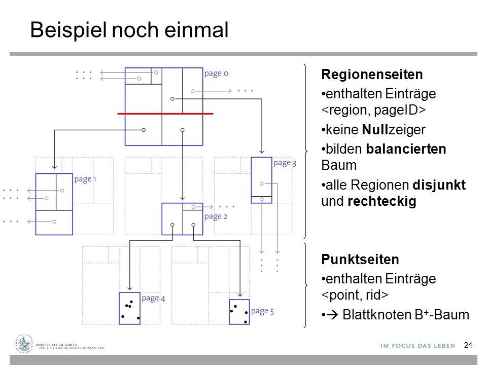 Beispiel noch einmal Regionenseiten enthalten Einträge keine Nullzeiger bilden balancierten Baum alle Regionen disjunkt und rechteckig Punktseiten enthalten Einträge  Blattknoten B + -Baum 24