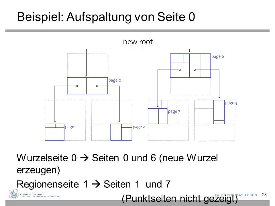 Beispiel: Aufspaltung von Seite 0 Wurzelseite 0  Seiten 0 und 6 (neue Wurzel erzeugen) Regionenseite 1  Seiten 1 und 7 (Punktseiten nicht gezeigt) 25