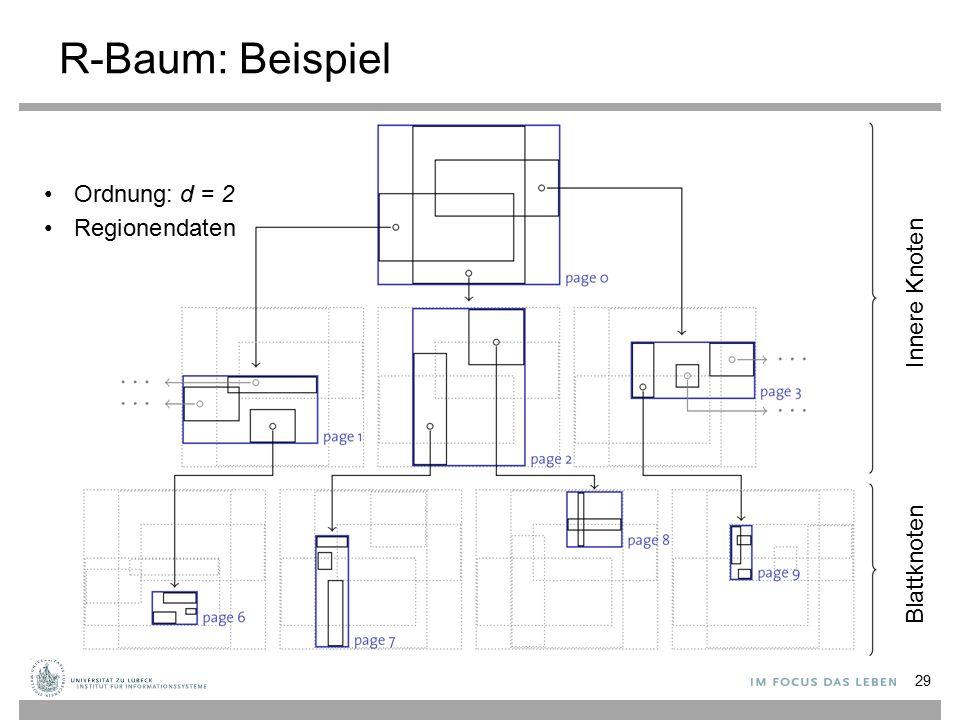 R-Baum: Beispiel 29 Ordnung: d = 2 Regionendaten Innere Knoten Blattknoten