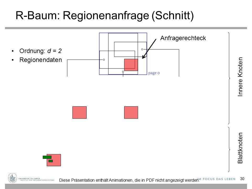 R-Baum: Regionenanfrage (Schnitt) 30 Ordnung: d = 2 Regionendaten Innere Knoten Blattknoten Anfragerechteck Diese Präsentation enthält Animationen, die in PDF nicht angezeigt werden.