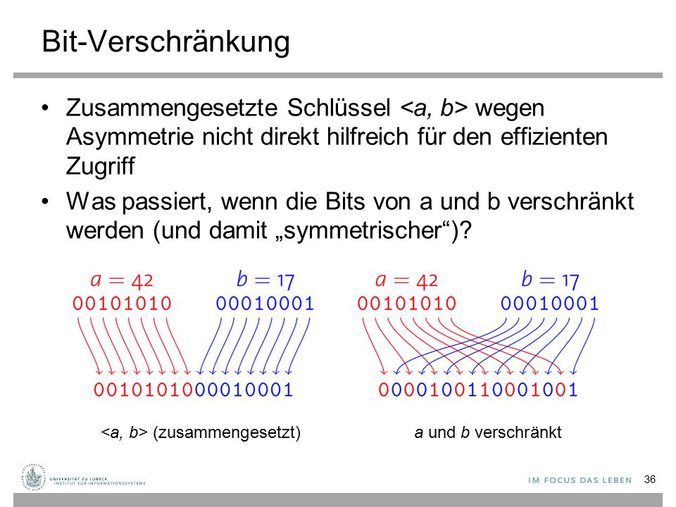 """Bit-Verschränkung Zusammengesetzte Schlüssel wegen Asymmetrie nicht direkt hilfreich für den effizienten Zugriff Was passiert, wenn die Bits von a und b verschränkt werden (und damit """"symmetrischer )."""