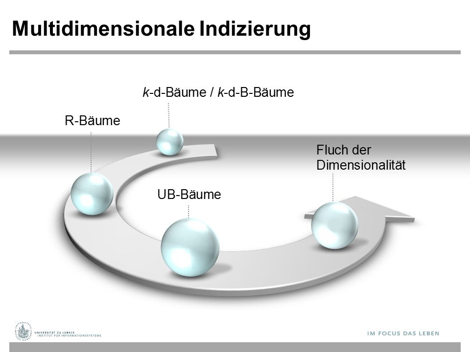 R-Bäume Multidimensionale Indizierung UB-Bäume Fluch der Dimensionalität k-d-Bäume / k-d-B-Bäume