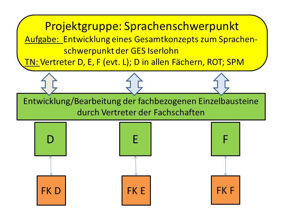 Projektgruppe: Sprachenschwerpunkt Aufgabe: Entwicklung eines Gesamtkonzepts zum Sprachen- schwerpunkt der GES Iserlohn TN: Vertreter D, E, F (evt.