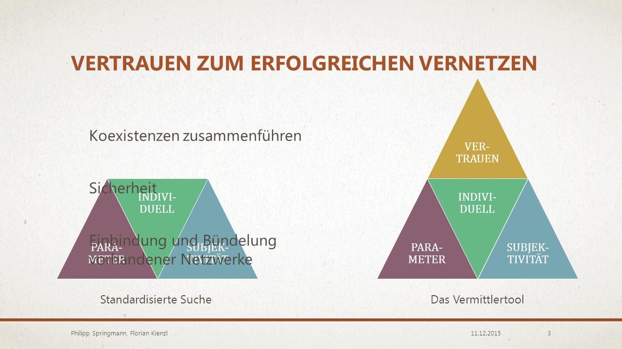 VERTRAUEN ZUM ERFOLGREICHEN VERNETZEN 11.12.2015Philipp Springmann, Florian Kienzl3 VERTRAUEN PARA- METER INDIVI- DUELL SUBJEK- TIVITÄT Einbindung und Bündelung vorhandener Netzwerke Koexistenzen zusammenführen VER- TRAUEN PARA- METER INDIVI- DUELL SUBJEK- TIVITÄT Sicherheit Standardisierte SucheDas Vermittlertool