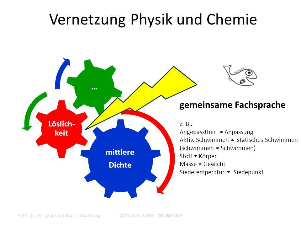Vernetzung Physik und Chemie mittlere Dichte Löslich- keit … 3101_fische_praesentation_einfuehrung (CC)BY-NC-SA 3.0 DE ZPG BNT 2015 gemeinsame Fachspr