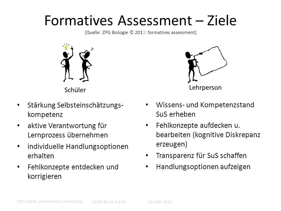 Formatives Assessment – Ziele [Quelle: ZPG Biologie © 2013; formatives assessment] Stärkung Selbsteinschätzungs- kompetenz aktive Verantwortung für Le