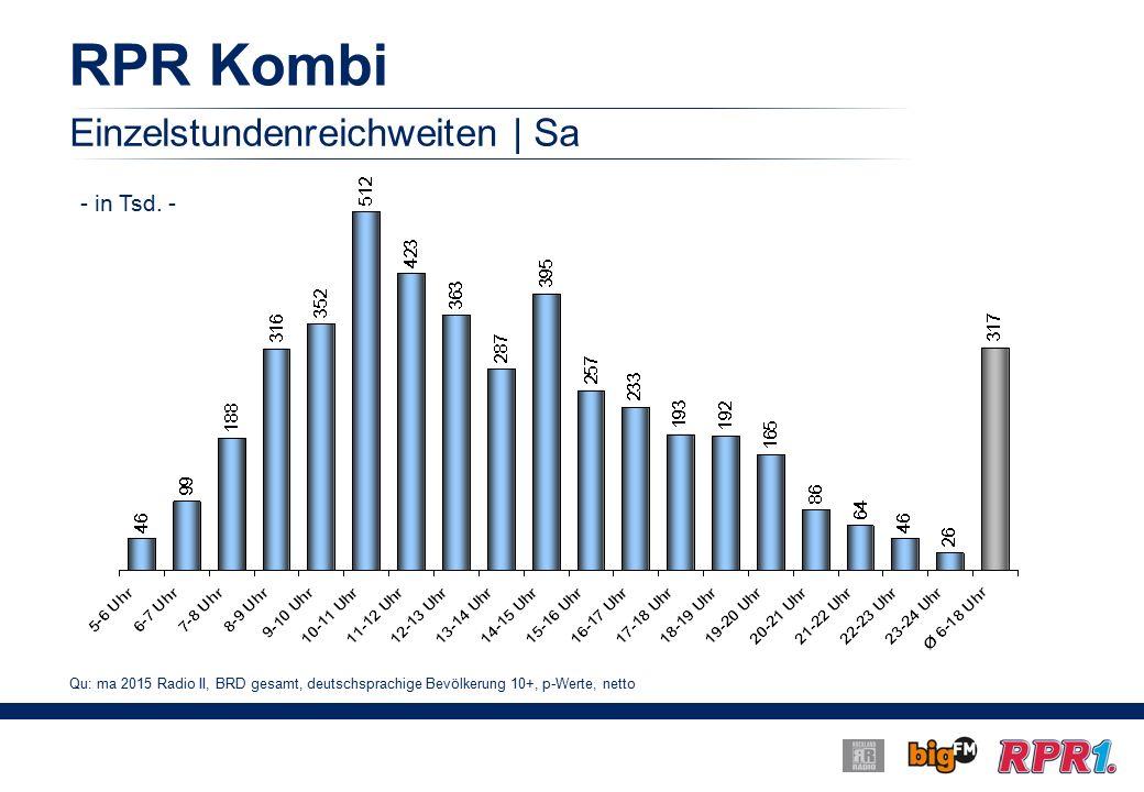 RPR Kombi Einzelstundenreichweiten | Sa Qu: ma 2015 Radio II, BRD gesamt, deutschsprachige Bevölkerung 10+, p-Werte, netto - in Tsd.