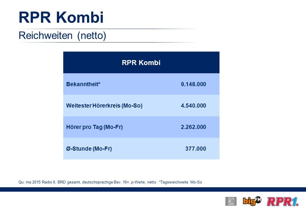 RPR Kombi Reichweiten (netto) RPR Kombi Bekanntheit*9.148.000 Weitester Hörerkreis (Mo-So)4.540.000 Hörer pro Tag (Mo-Fr)2.262.000 Ø-Stunde (Mo-Fr) 377.000 Qu: ma 2015 Radio II, BRD gesamt, deutschsprachige Bev.