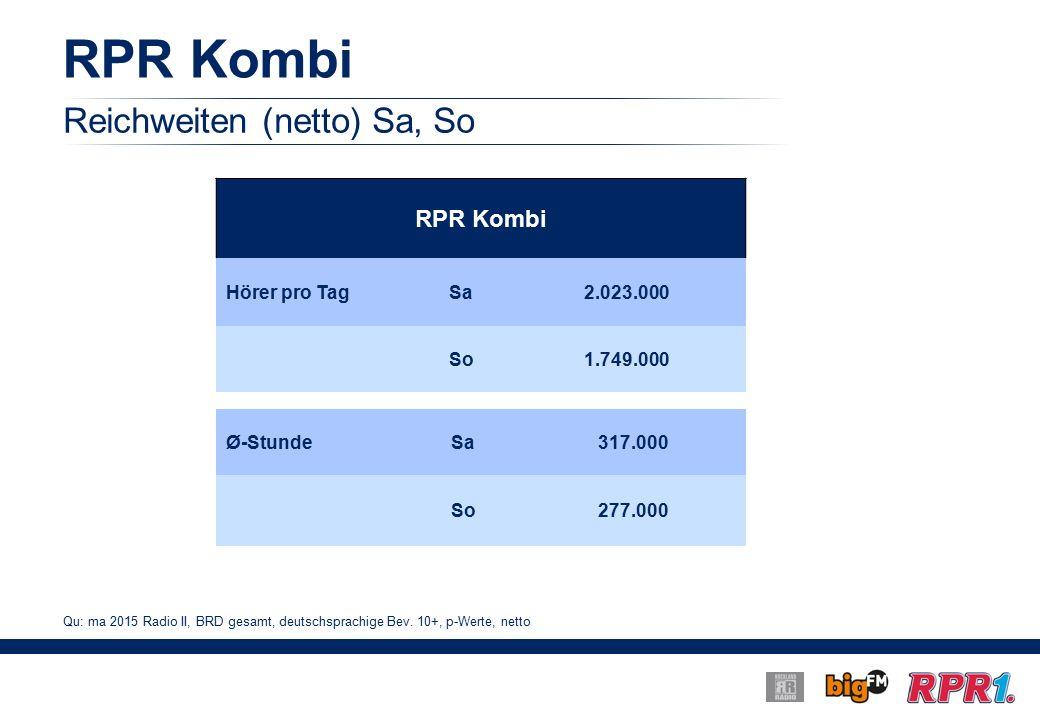 RPR Kombi Reichweiten (netto) Sa, So RPR Kombi Hörer pro TagSa2.023.000 So1.749.000 Ø-StundeSa317.000 So277.000 Qu: ma 2015 Radio II, BRD gesamt, deutschsprachige Bev.