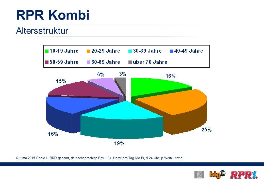RPR Kombi Qu: ma 2015 Radio II, BRD gesamt, deutschsprachige Bev.