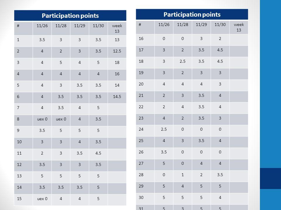 Participation points #11/1911/2011/21week 12 13.5 0 uex7 233.5 13 33.5 310 43.5 10.5 5-30 uex6 63.5 28 744412 854413 94-412 102.53-8.5 113429 123.540 uex7.5 1354514 3.54411.5 150 uex5510 Participation points #11/1911/2011/21week 12 160336 17450 uex9 1844412 192.5338.5 203.50 uex47.5 214-29 224-29 2330 uex36 240224 253.5 411 260224 2733511 2844412 2955414 3034512 3155515
