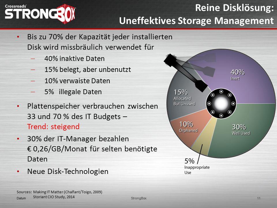Reine Disklösung: Uneffektives Storage Management Bis zu 70% der Kapazität jeder installierten Disk wird missbräulich verwendet für  40% inaktive Dat