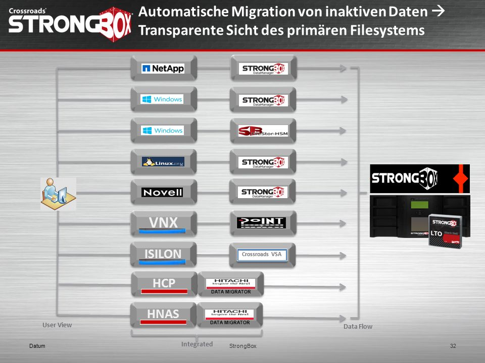 Automatische Migration von inaktiven Daten  Transparente Sicht des primären Filesystems DatumStrongBox32 HNAS VNX ISILON DATA MIGRATOR Integrated User View Data Flow Crossroads VSA HCP DATA MIGRATOR