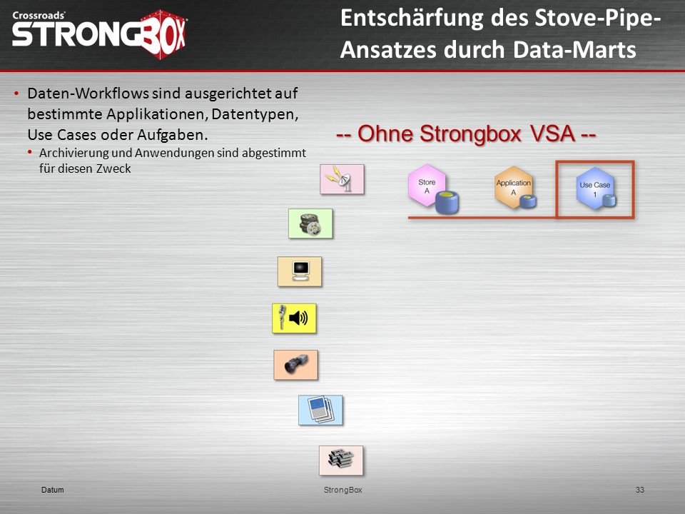 DatumStrongBox33 Entschärfung des Stove-Pipe- Ansatzes durch Data-Marts Daten-Workflows sind ausgerichtet auf bestimmte Applikationen, Datentypen, Use