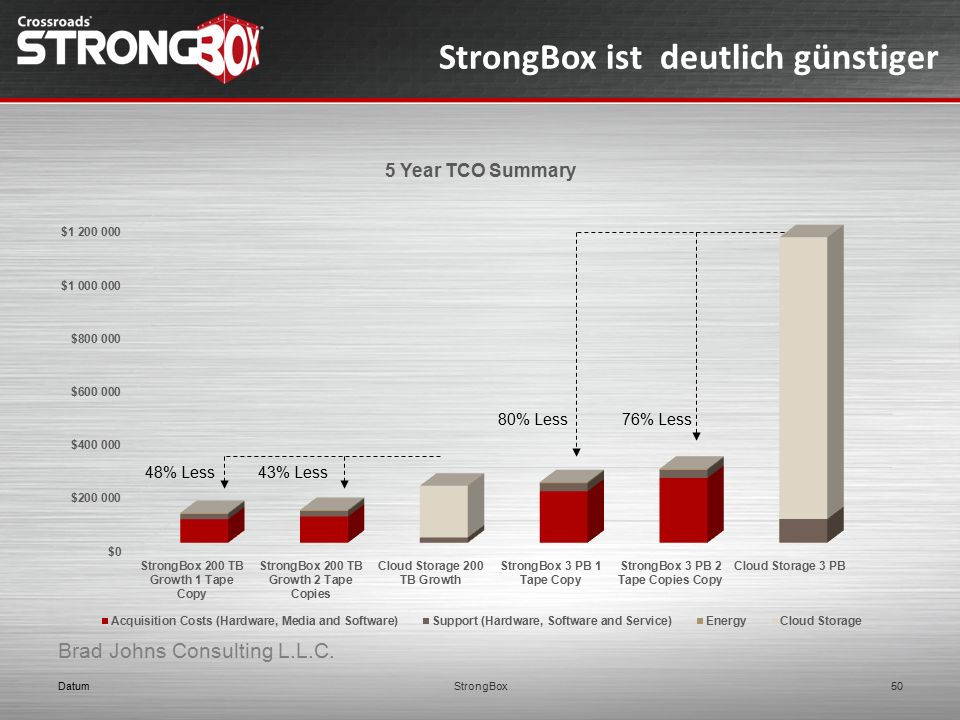 StrongBox ist deutlich günstiger 48% Less43% Less 80% Less76% Less Datum50StrongBox Brad Johns Consulting L.L.C.