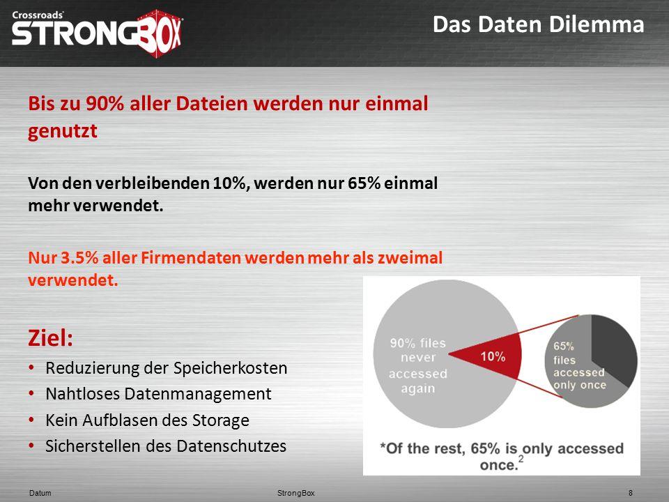 Das Daten Dilemma Bis zu 90% aller Dateien werden nur einmal genutzt Von den verbleibenden 10%, werden nur 65% einmal mehr verwendet. Nur 3.5% aller F