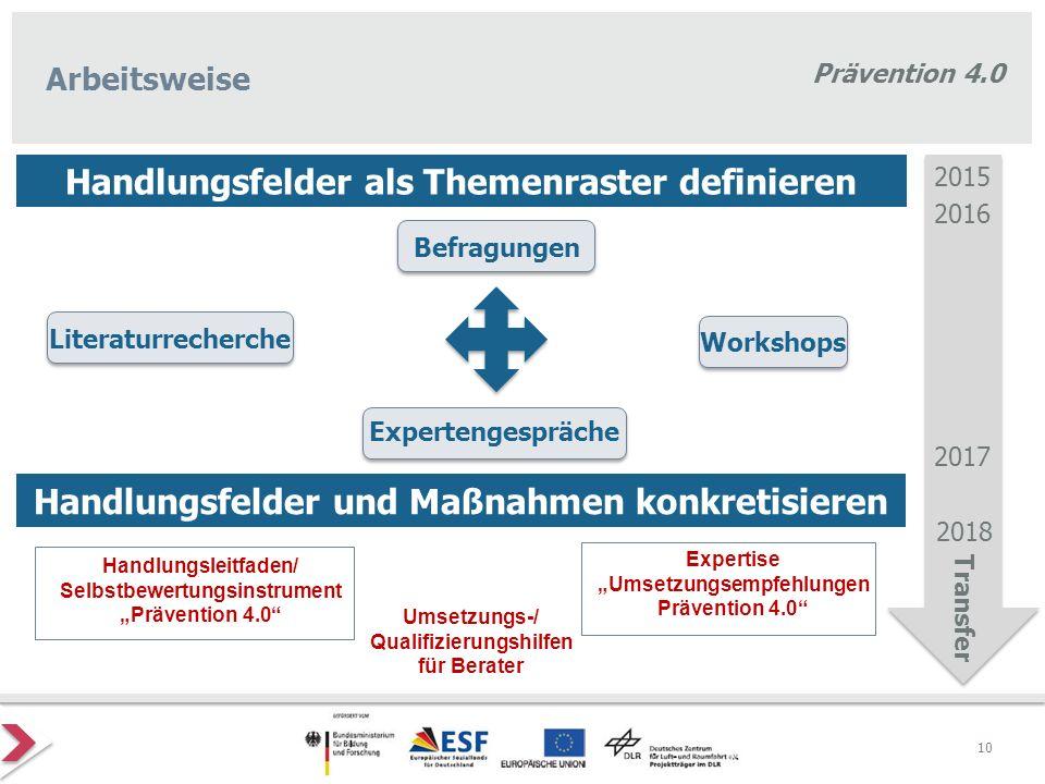 Prävention 4.0 Arbeitsweise Befragungen Literaturrecherche Workshops Expertengespräche Handlungsfelder und Maßnahmen konkretisieren 2015 2016 2017 Exp
